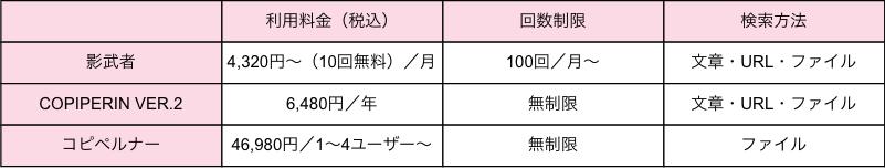 Untitled_クラウドソーシング比較表___Cacoo.png