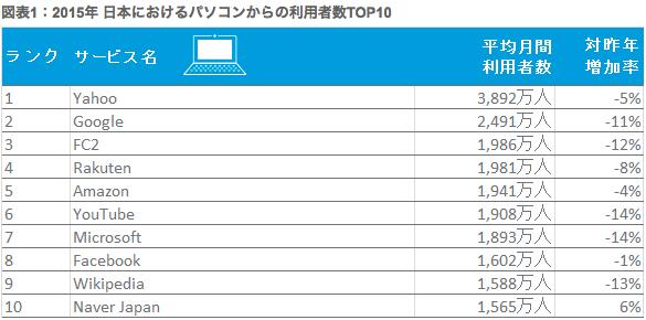 PC:日本の利用数TOP10.png