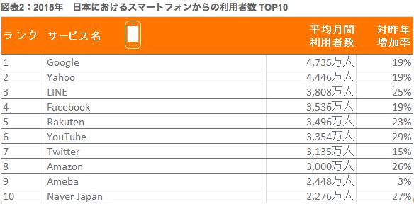 スマホ:日本の利用者数TOP10.png