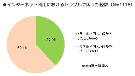 インターネット利用におけるトラブルや困った経験.png