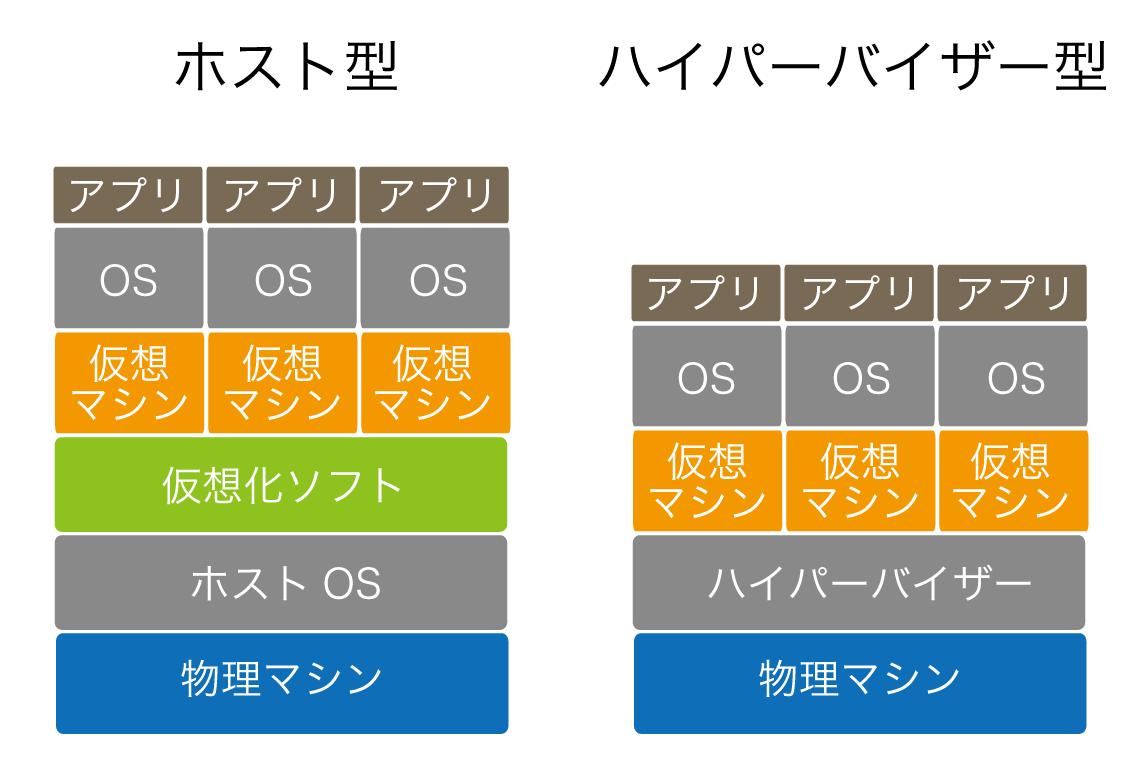 仮想化の2つの手法とホストOS・ゲストOSについて.png