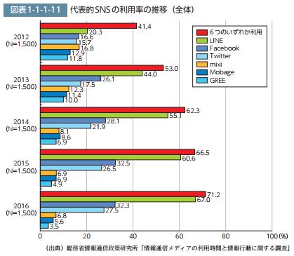 代表的SNS利用率の推移.png