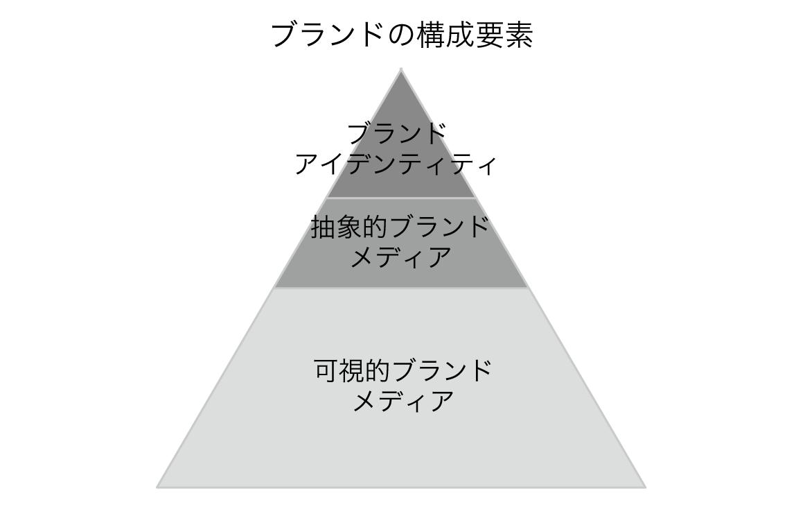 知っておきたいブランドの構成要素.png
