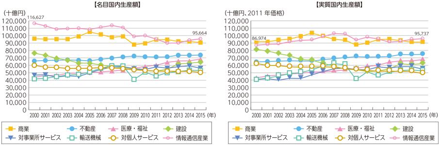 平成29年国内生産額推移.png