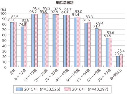 年齢階層別のネット利用率.png