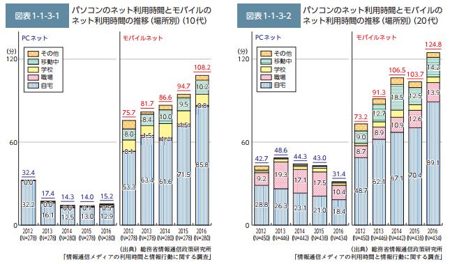 PC・モバイルのネット利用時間推移.png
