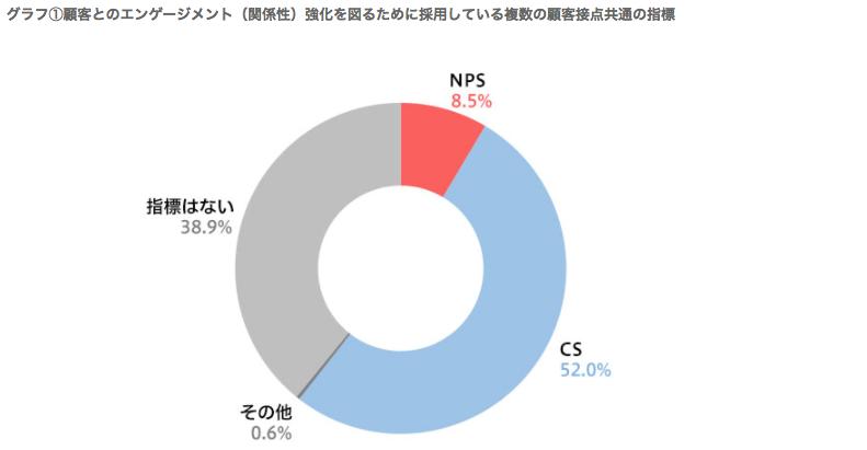 NPSの導入割合.png