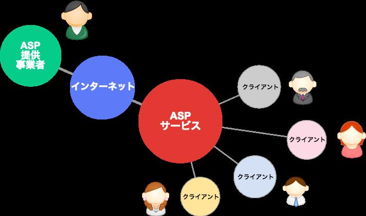 ASPの仕組み.png