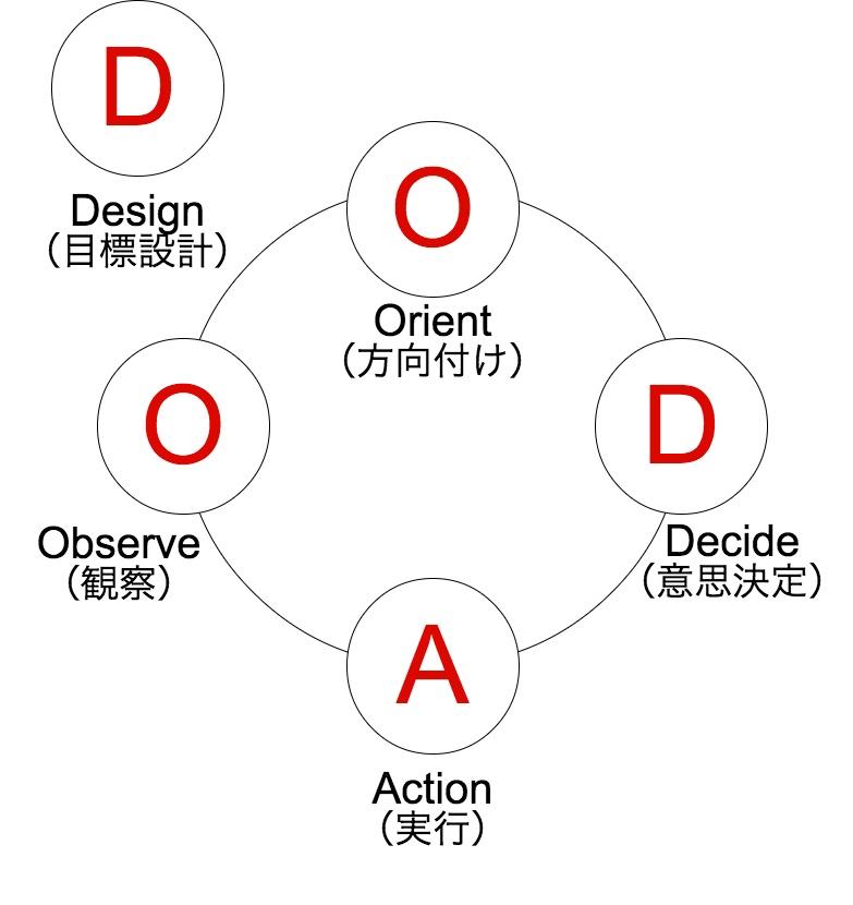 PDCA_OODA_-_2.jpg