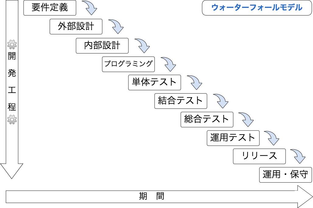 ウォーターフォールモデル.jpg