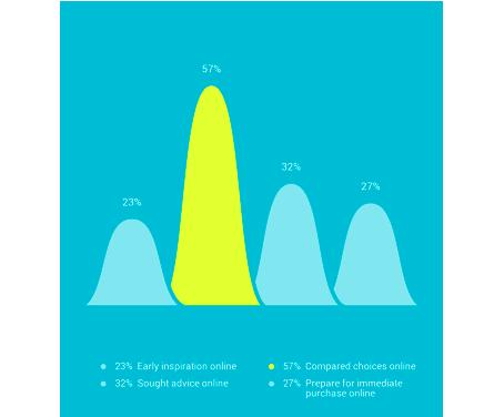 購入前のネット利用傾向.png