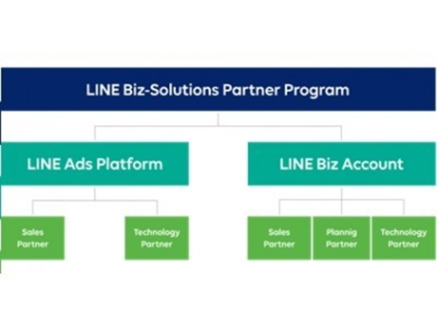 KDDIエボルバ、「LINE Biz-Solutions Partner Program」の「LINE Biz Account」部門において「Sales Partner」に認定