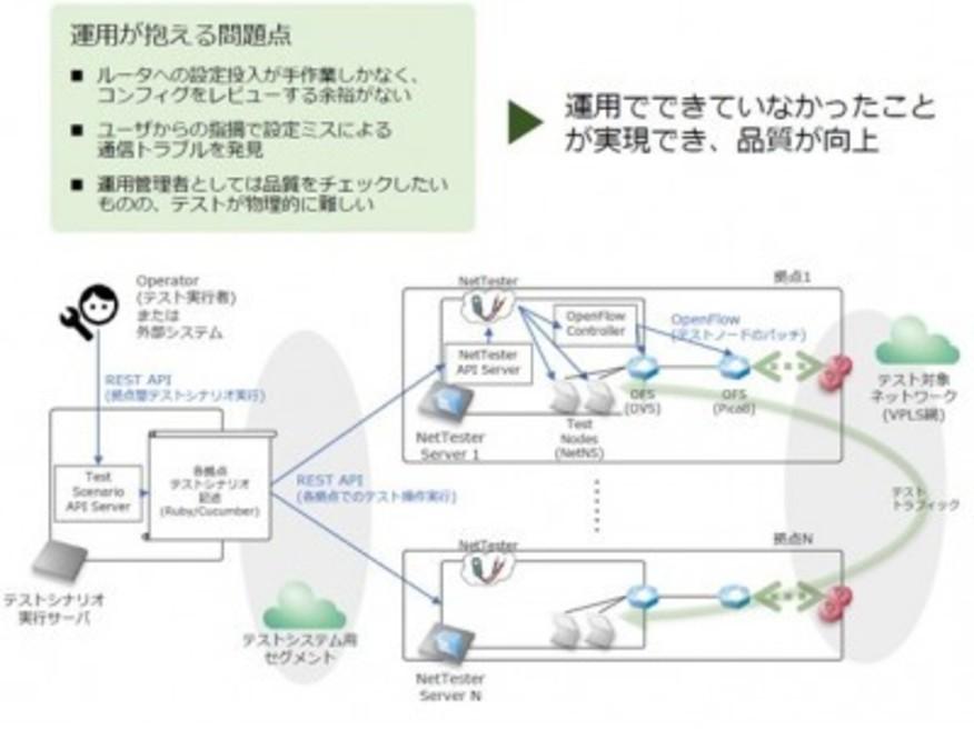 SDN技術を応用したネットワークテスト自動化システムの実用検証を4社共同で実施