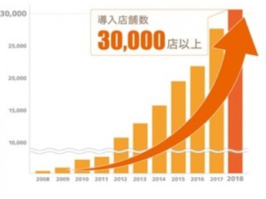 『店舗matic/ Shopらん』の導入店舗数が30,000店舗を突破