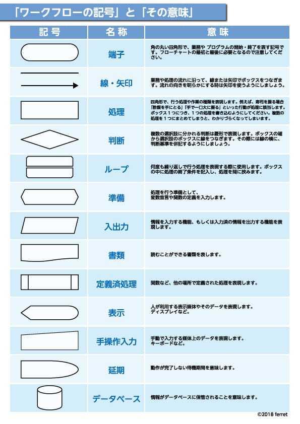 ワークフローの記号とその意味.jpg