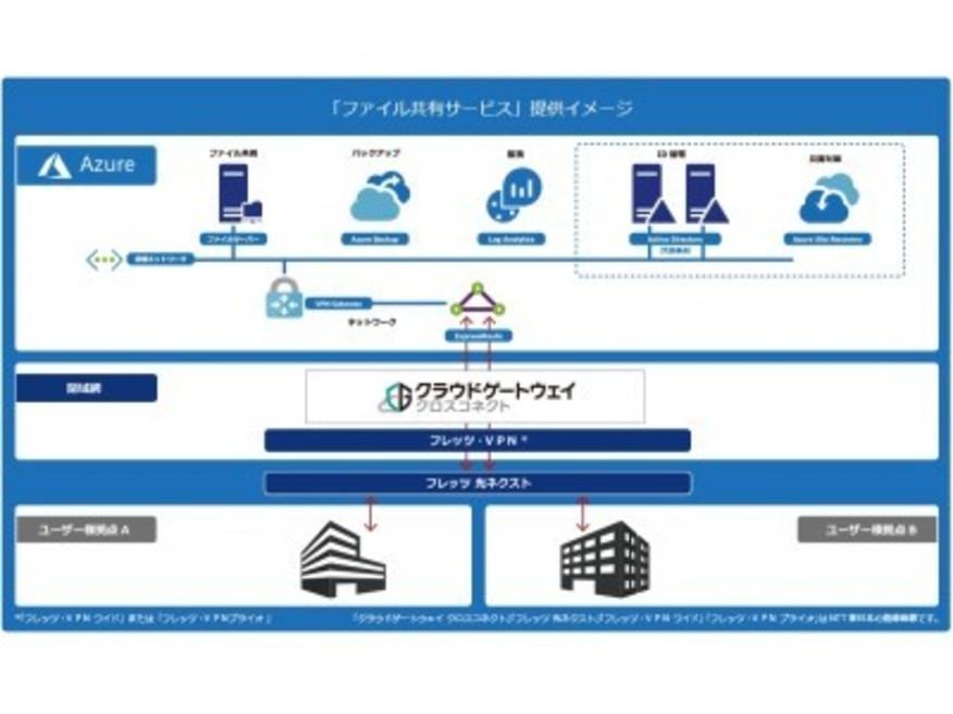 アジュールパワー NTT東日本提供 閉域ネットワークサービス「クラウドゲートウェイ クロスコネクト」を利用した「ファイル共有サービス」を提供開始
