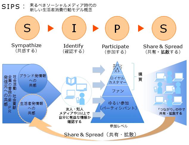 【電通】SIPS.png