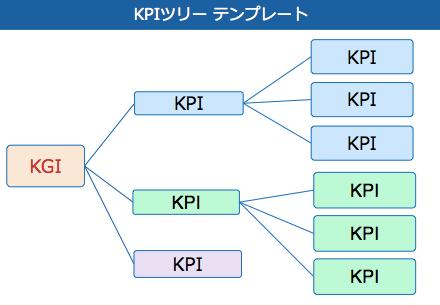 KPItree.png