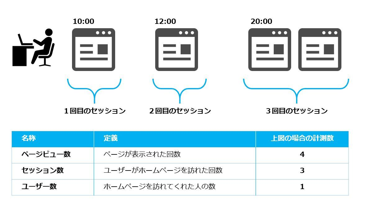 ユーザー数とセッション数とPV数の関係.JPG