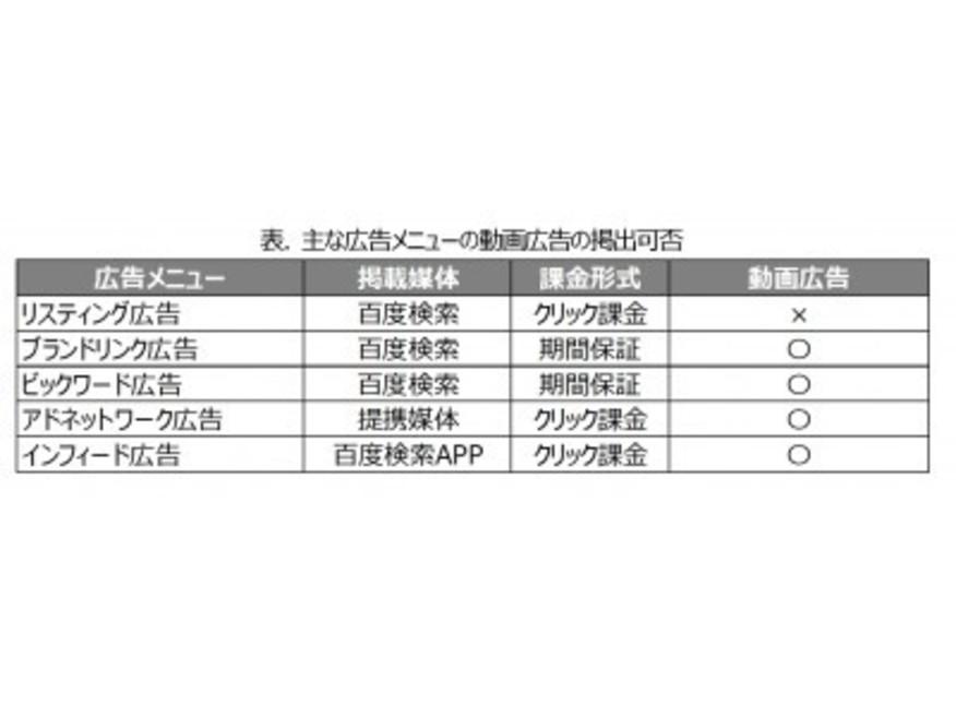Baidu Japan、中国向け動画広告サービスを強化