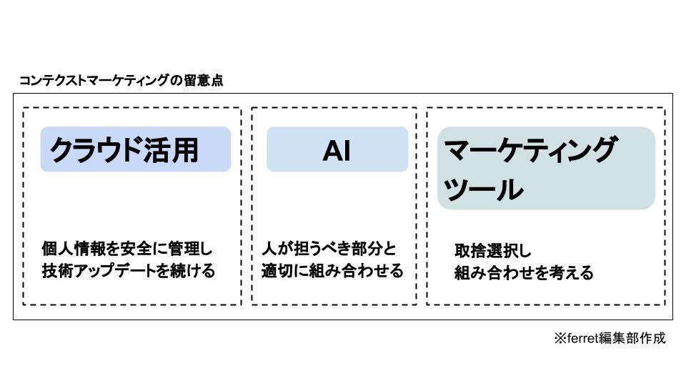 コンテクストマーケ図.jpg