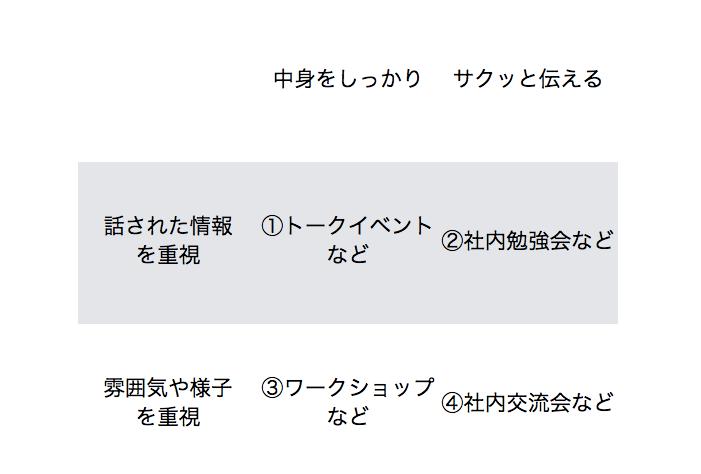 ferret_イベントレポートのパターンごとの書き方_-_Google_ドキュメント.png