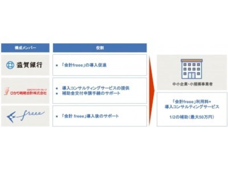 """""""しがぎん・ひかり・freee「生産性向上」推進コンソーシアム""""を設立し、「IT導入支援事業者」に採択"""