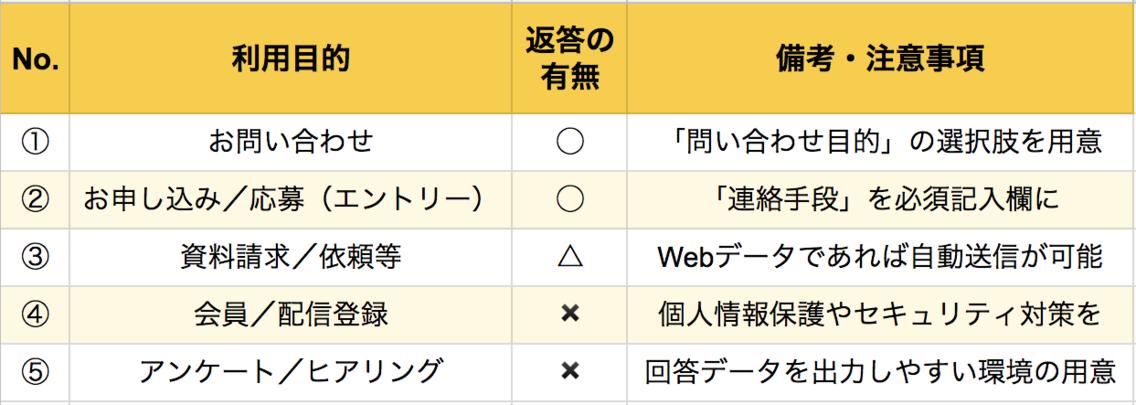【フォームの利用目的5つの比較】.png
