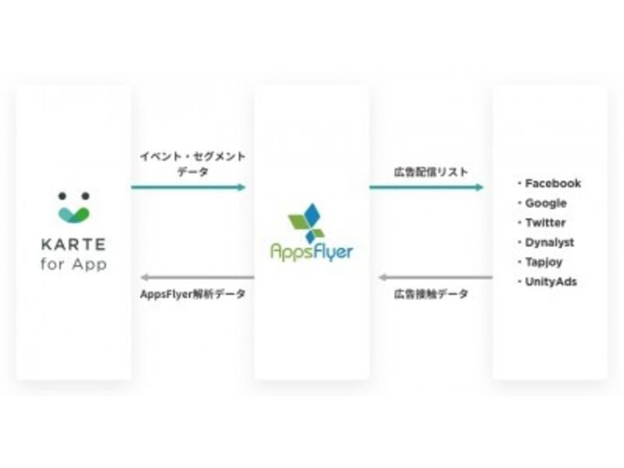 「KARTE for App」が「AppsFlyer」と連携を開始