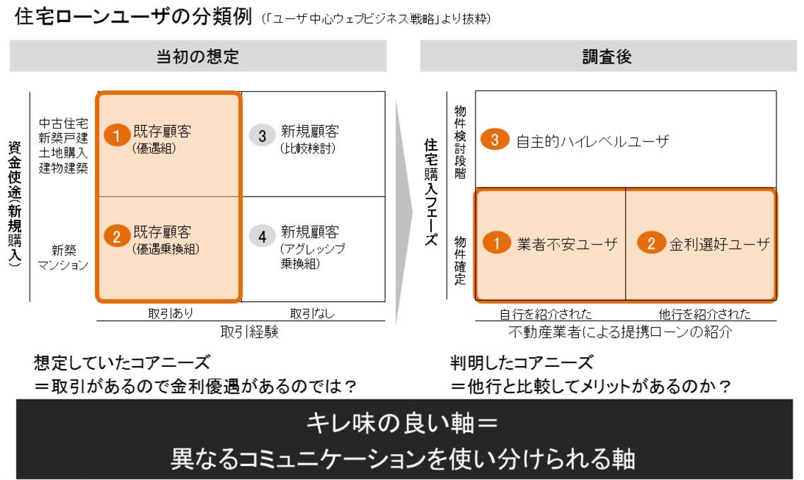 住宅ローンユーザーの分類例
