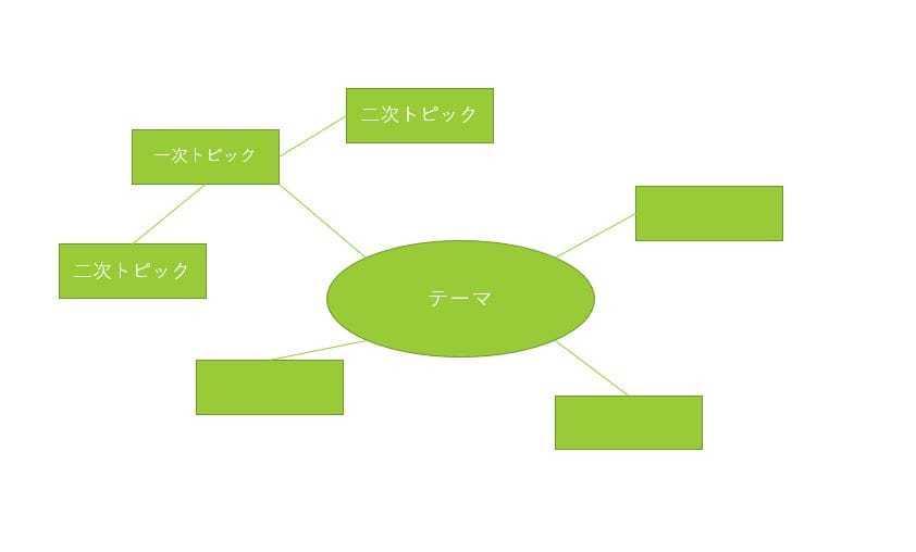 マインドマップ.JPG