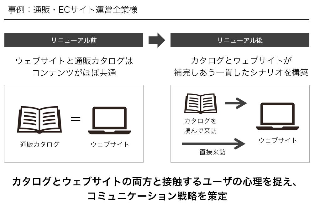 通販・ECサイト_事例.png