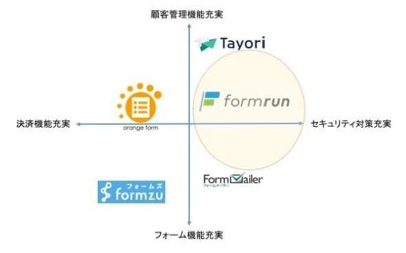 form_matrix.jpg