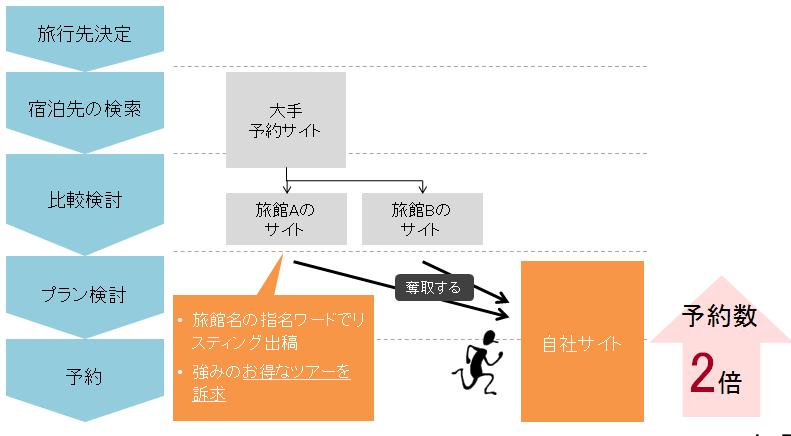 サイト運営担当者の例