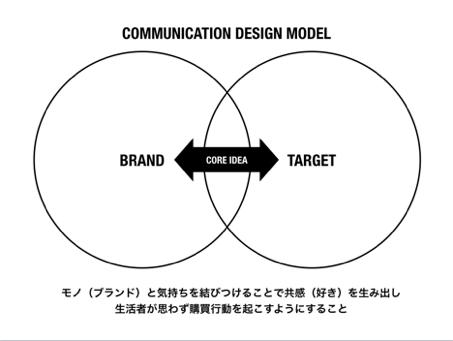 コミュニケーション・デザイン・モデル