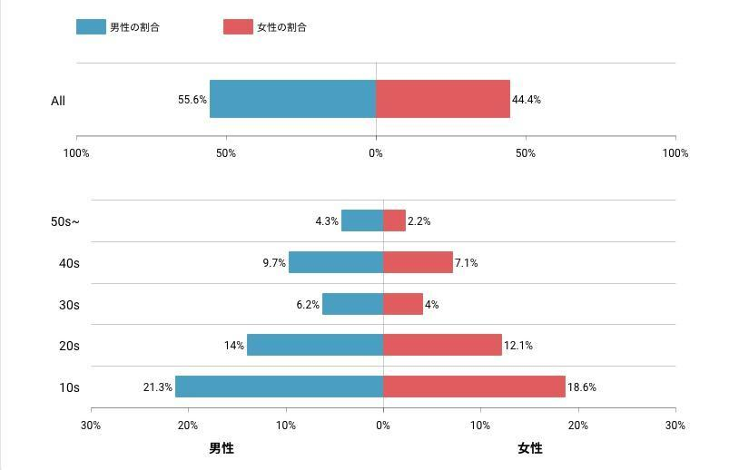 TikTokのユーザー層から見る、人気の理由.jpg
