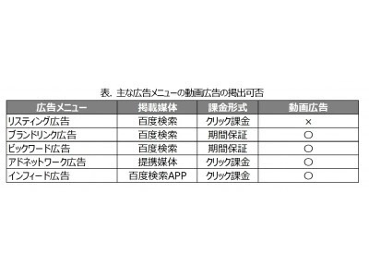 「Baidu Japan、中国向け動画広告サービスを強化」の見出し画像