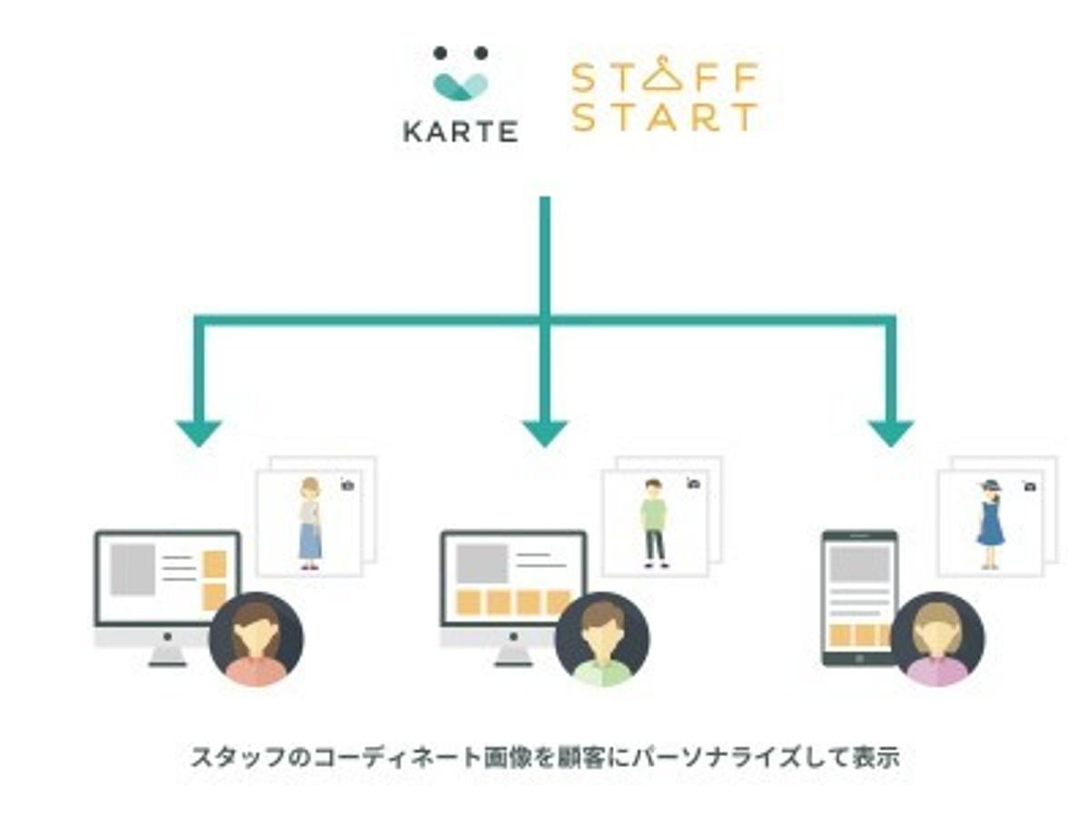 「「KARTE」がアパレル販売スタッフを軸とした販促支援サービス「STAFF START」と連携を開始」の見出し画像