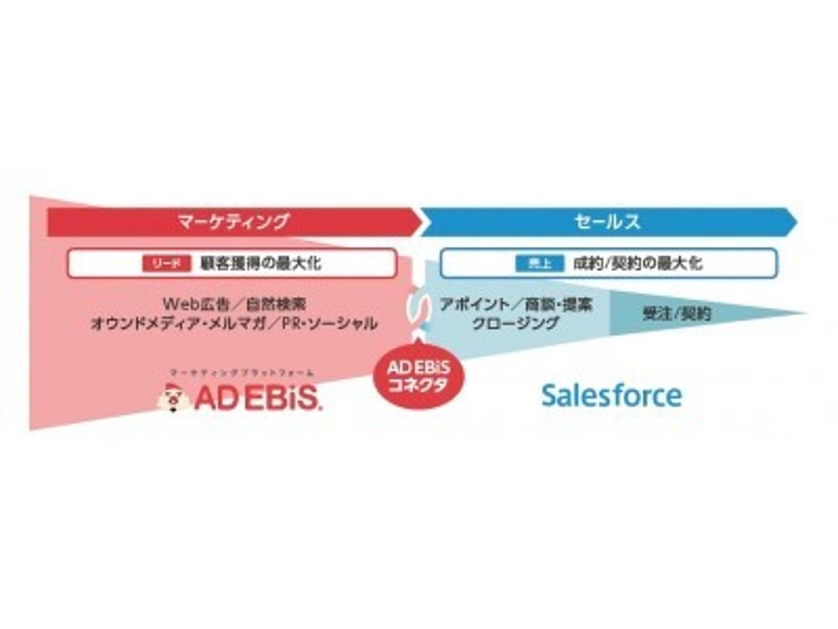 「株式会社ロックオン、「AD EBiSコネクタ」を提供開始。~Salesforce上で、営業成果に繋がった広告施策がレポート可能に~」の見出し画像