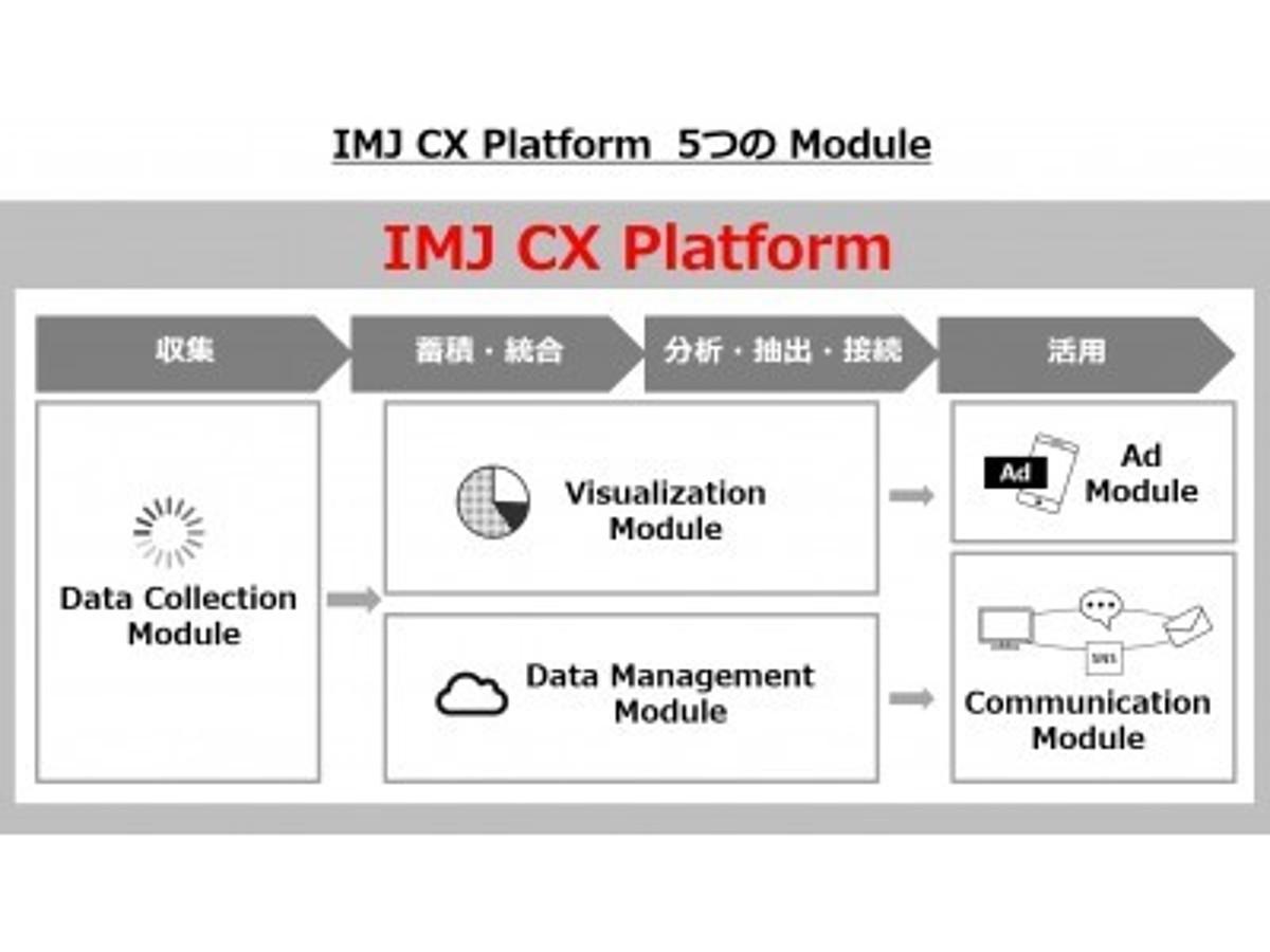 「アイ・エム・ジェイのIMJ CX PlatformにブライトコーブのVideo Marketing Suiteが採用」の見出し画像