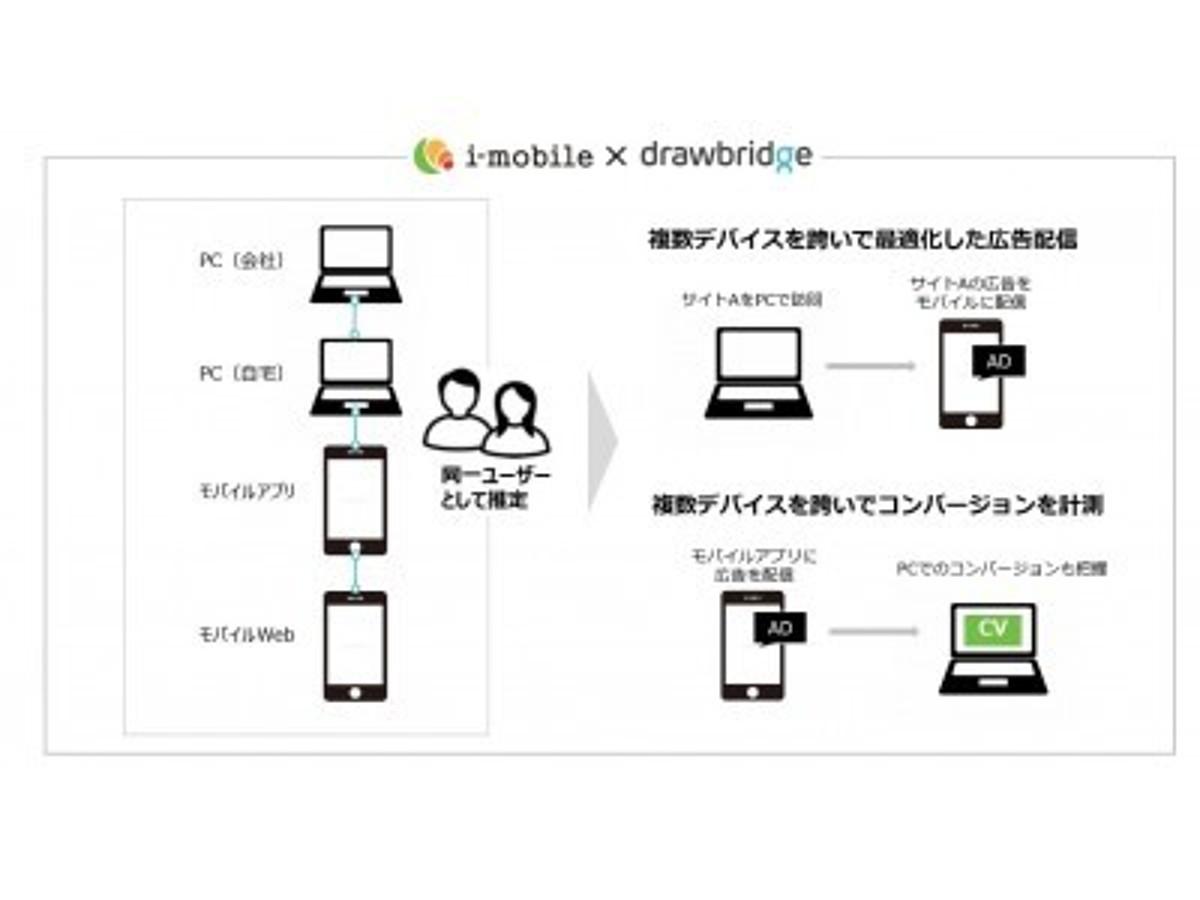 「アイモバイル、複数デバイスを横断して同一ユーザーへの広告配信を実現。」の見出し画像