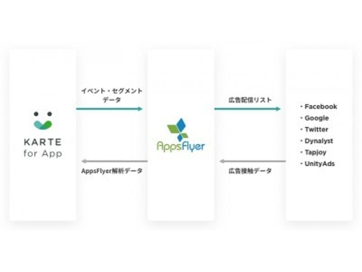 「「KARTE for App」が「AppsFlyer」と連携を開始」の見出し画像