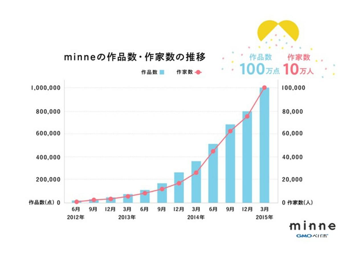 「国内最大級のハンドメイドマーケット「minne」登録作品数100万点、登録作家数10万人突破」の見出し画像