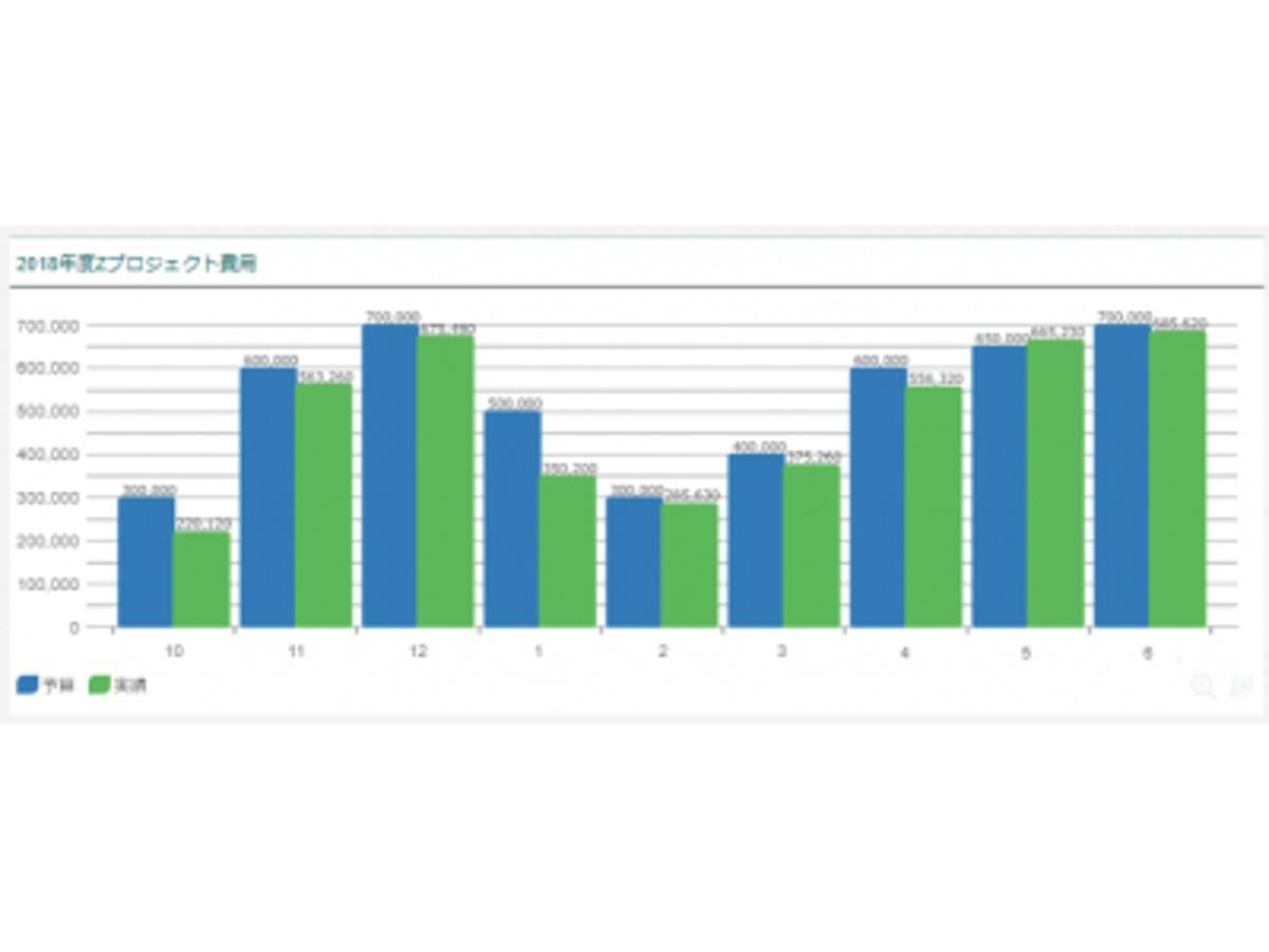 「経費の利用状況をグラフで可視化!「MAJOR FLOW Z」シリーズの経費実績をリアルタイムに集計する新オプションを実装」の見出し画像