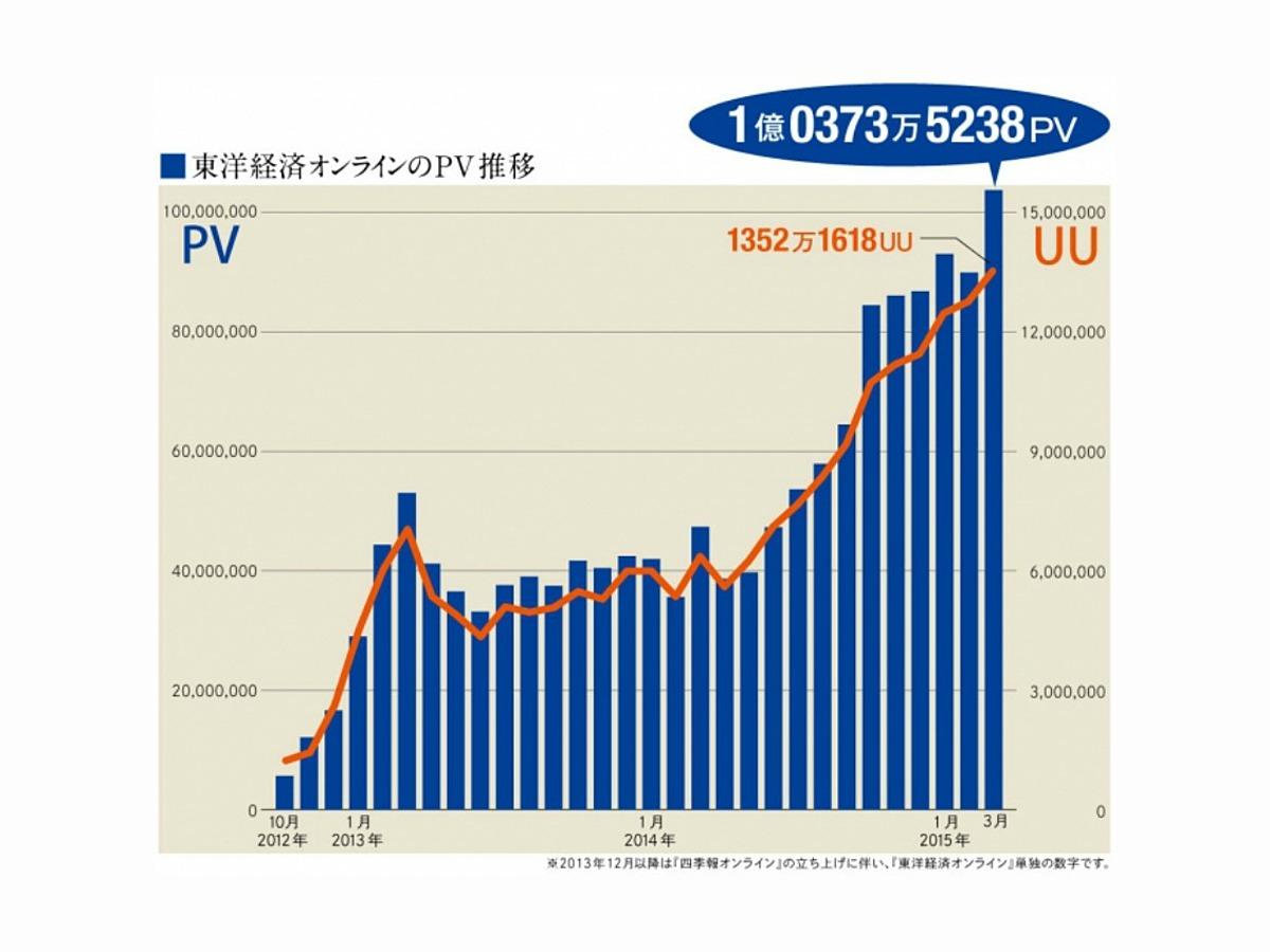 「東洋経済オンライン、3月の月間ページビュー1億を突破」の見出し画像