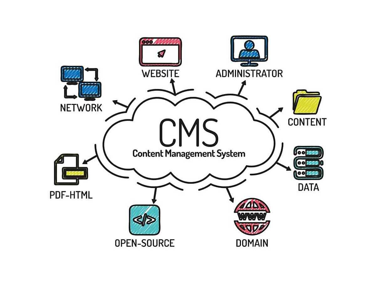 「世界でシェアを誇る有名CMSを比較!それぞれのメリット・デメリット」の見出し画像