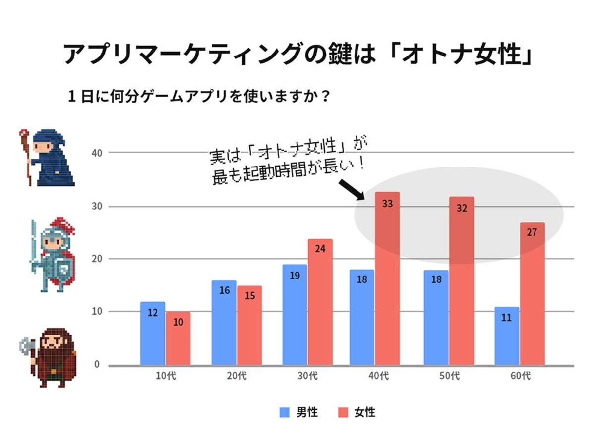 「日本のアプリ業界で最も成長の著しいセグメントは女性層?」の見出し画像