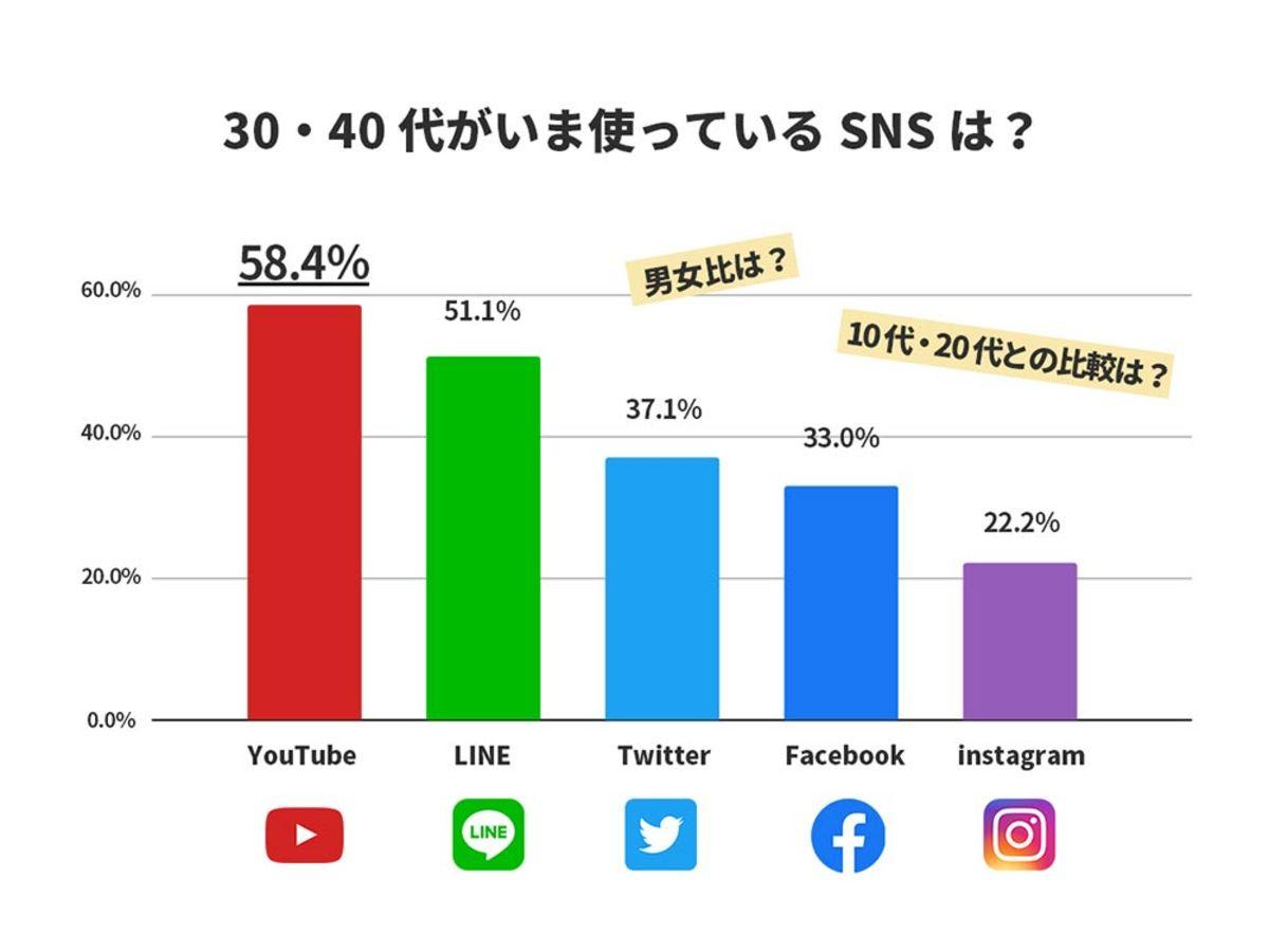 「30・40代がいま使っているSNSは?知っておきたい調査結果(YouTube、LINE、Twitter、Facebook、Instagram)」の見出し画像