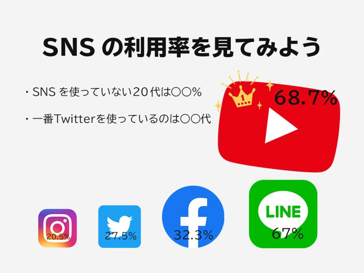 「SNS(ソーシャル・ネットワーキング・サービス)とは?その歴史と各種SNSの普及率・利用年代を解説!」の見出し画像