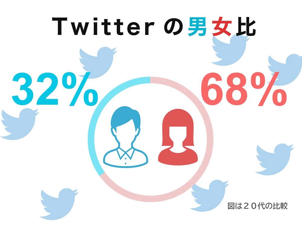 各年代のTwitterアカウント所有率は?【Appliv調査】